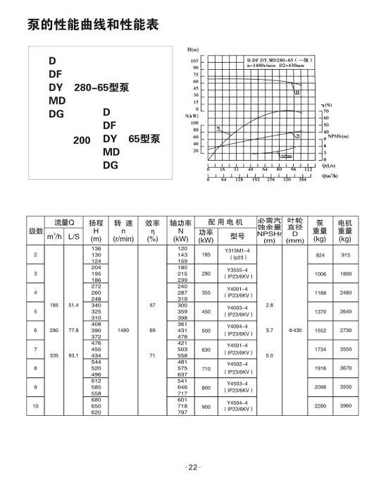 MD280-65*3(4.5.6.7.8.9.10)耐磨多级离心泵,长制作明清家具图纸图片