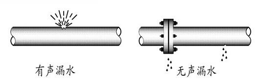 传声筒原理和制作步骤