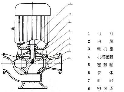 二,gw无堵塞管道排污泵结构说明:  gw型系列无堵塞单级管道
