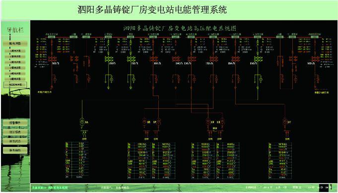 电力需求侧管理及智能电力监控技术在光伏多晶硅产业错峰限电中的应用