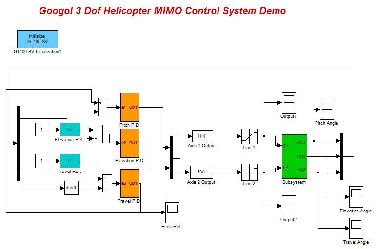 和模糊控制算法都可以在此平台上试验,对自动控制、机电一体化和航空航天等相关专业来说,无疑是一款非常好的教学实验平台。 系统结构及工作原理 直升机控制系统由直升机本体、两套直流电机、三套光电编码器、运动控制卡等部件组成。 两个直流电机被安装在直升机本体的末端来驱动两个螺旋桨,通过安装在支点和两个螺旋桨中心的编码器把直升机的俯仰角、螺旋桨的翻转角和旋转速度反馈到控制卡,再由用户编写的控制算法计算出控制量发给两个电机进行飞行姿态和速度的控制。 该装置通过分别控制两个螺旋桨的转速,产生升力来达到直升机的巡航和姿态