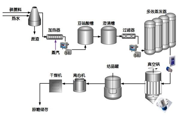 甘蔗制糖加工流程图