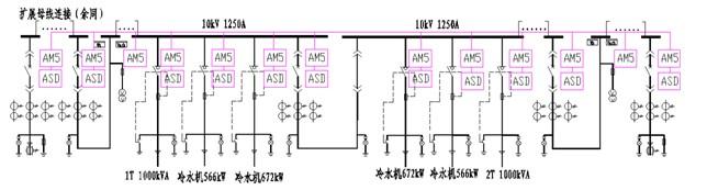 进线柜选用安科瑞公司的am5-f线路保护测控装置,母联柜选用am5-b母联