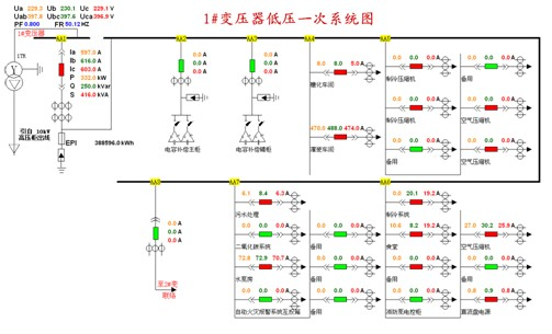 acrel-2000电力监控系统在东方地球物理公司涿州基地的应用
