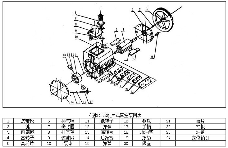 5、图1是旋片式真空泵泵原理图,转子3及7与高真空室外1及低真空室6相切,转子3及7沿箭头方向旋转,带动转子槽内滑动的转片旋转,由于弹簧9及离心力的作用, 转片外端紧贴高低真空室的内表面滑动,把转子与高低真空室所形成的月洼形空间从进气嘴2到排气阀门5和从过气管4到排气阀门10之间分隔开来,形成二或三个容积,并且周期性的大小变化,当在图示旋片式真空泵位置继续旋转时A及C容积逐渐增大,被抽容积气体没进气嘴进入泵内,同时B及D容积逐渐减少,压力升高,随后冲开排气阀门5及10,将气体排出真空室外,气体经过油面