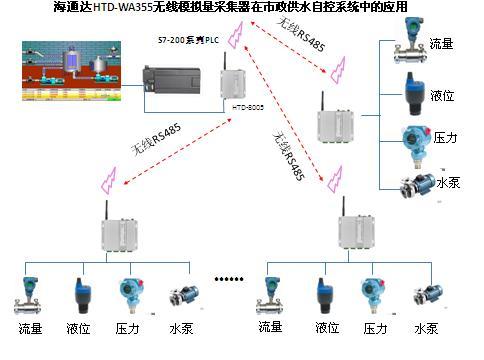 无线模拟量输入输出