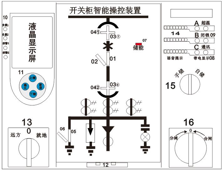 XY-804测温型开关柜智能操控装置 产品概述: 全新概念的开关柜智能操控装置,功能强大,用于3-35KV 户内开关柜,取代现有的一次回路模拟图、温湿度控制器,高压带电闭锁装置,全功能语音防误提示和告警及柜内测温功能,配有合闸,分闸按钮,储能按钮,远方/就地转换开关,照明开关。高亮度LCD显示器,可在线显示当前温度,湿度值。可选RS485通信接口,适用于中置柜、手车柜、固定柜、环网柜等多种开关柜。同时本装置外观精致,美观、简化、美化了开关柜面板,有效的提升开关柜品质。  产品特点: 本产品面板带液晶显示,