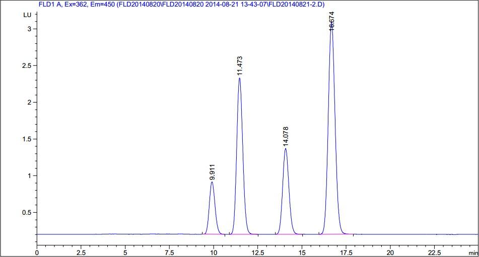 高效液相-柱后衍生-荧光检测法测定