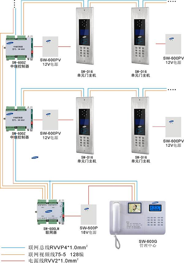 深圳三维智能科技开发有限公司 --> 更新日期:2013-12-19 所 在 地:中国大陆 产品型号:SW-600 简单介绍:SW-600智能楼宇对讲系统是采用单片机微电脑控制技术,数位总线传输技术而设计的小区联网可视对讲系统。系统主要适用于多层、小高层、高层楼型及别墅区的联网对讲与联网多防区报警。