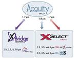 ACQUITY UPLC方法转换包(货号:186005529)