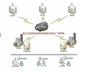 ZNKZ-2012智能化验室-物联网智能控制系统-智能煤炭化验室