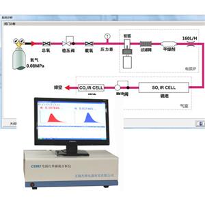 电弧红外碳硫仪哪个厂家更好?