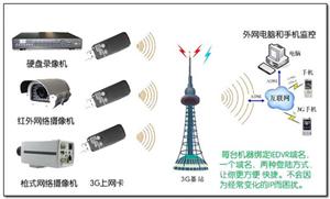 湖北泰扬食品安全移动网络视频监控系统